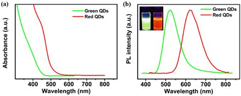 quantum dot light emitting diodes for color active matrix displays quantum dot light emitting diodes for color active matrix displays 28 images nanomaterials
