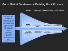 Go To Market Plan Template by Go To Market Strategy Template Foundational Building