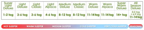 Quilt Tog Rating by 5 Reasons To Buy Wool Bedding The Wool Room