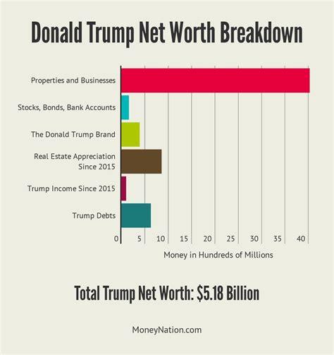 Donald Trump Wealth | donald trump net worth richest president ever money nation