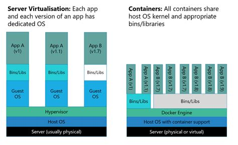 docker container tutorial linux getting started with docker and azure container services