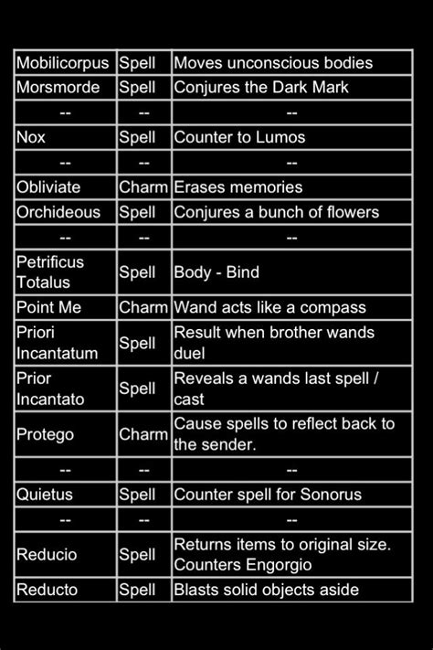 88 best images about harry potter spells on