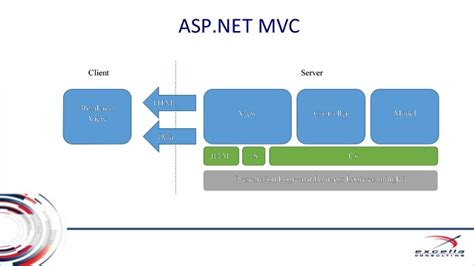 mvvm pattern asp net mvvm for the web