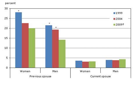free rape section domestic violence against women statistics 2013 www