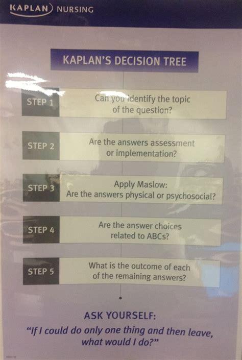 kaplan nclex decision tree diagram kaplan nursing decision tree study guides