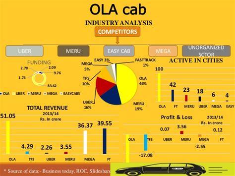 Car Types In Ola Cabs by Ola Cab