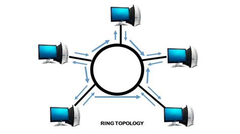 ring network topology diagram image gallery ring network