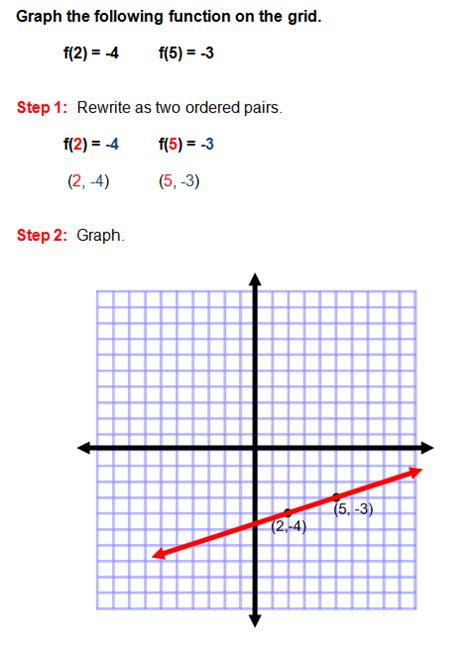 what is function template graphing linear functions