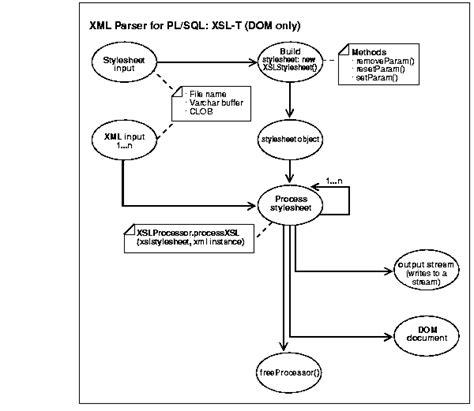 xml dom tutorial pdf pl sql programs with output mrtodayq3 over blog com