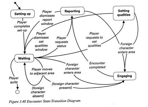 state diagram exle exles of state transition diagrams