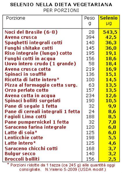 ossalati di calcio negli alimenti lacto ovo vegetarian ma nella nostra dieta ci sar 224