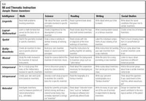 Curriculum Development Template by Mi Theory And Curriculum Development