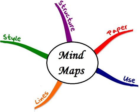 draw a mind map draw a mind map 28 images free mind map software