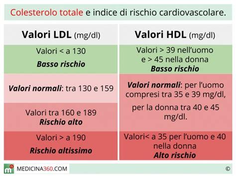 alimenti colesterolo tabella colesterolo totale cos 232 calcolo dei valori di hdl ldl