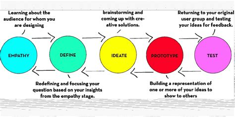 design thinking process ideo new business organization models introduction to quot design