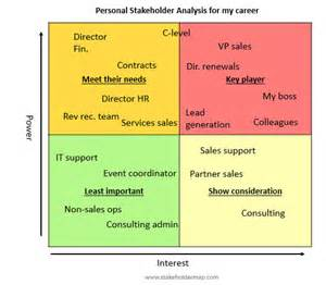 stakeholder analysis galleryhip com the hippest galleries