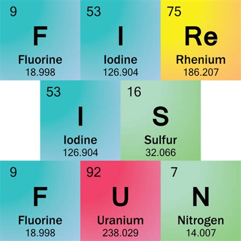 Periodic Table Word Maker by Sentences Made With Periodic Table Symbols