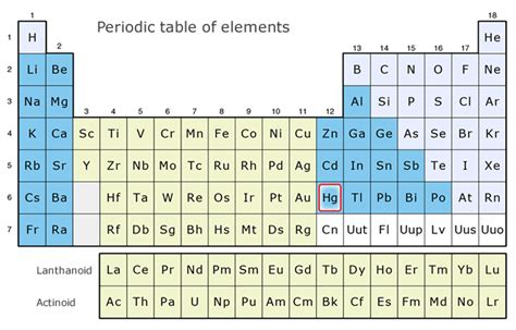Hg On Periodic Table various kinds of mercury nippon instruments corporation