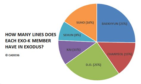 exo line theme song for you how many lines does each exo k member have in exodus a