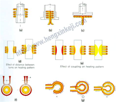 induction coil design induction heating expert