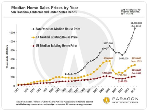 must read for bay area investor san francisco real estate