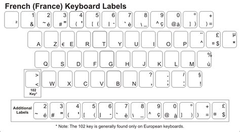 us keyboard layout vs french french keyboard stickers