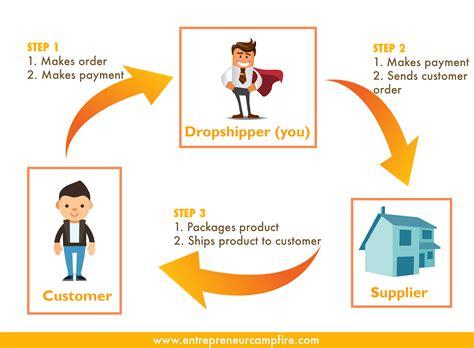 dropship malaysia how to finally make money drop shipping in malaysia even