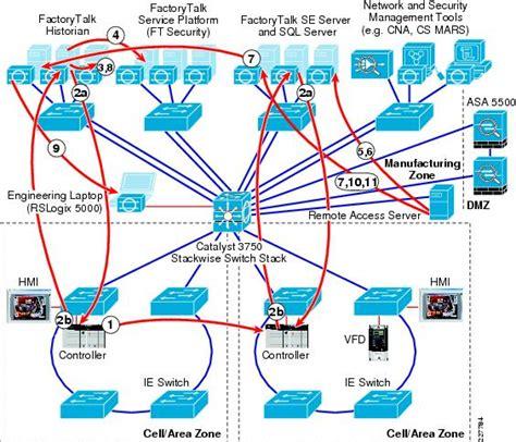 network traffic flow diagram industrial characteristics