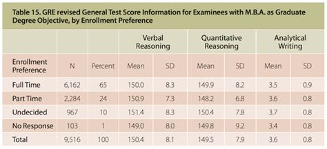 Of Wisconsin Mba Part Time Average Gmat Scores by Gre Fails To Sway Many Away From Gmat