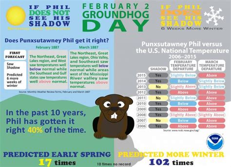 groundhog day trivia groundhog day forecasts and climate history national