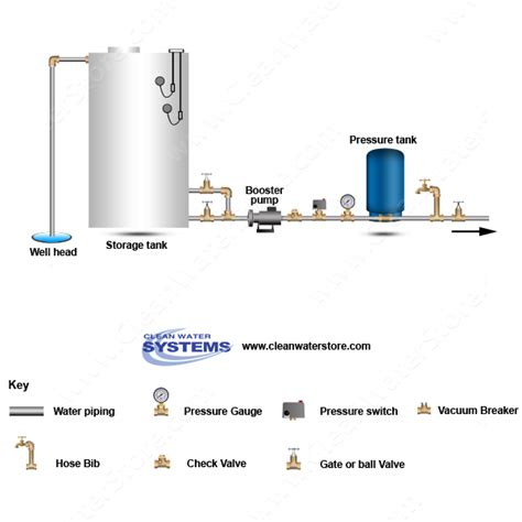 water pressure tank diagram well gt storage tank gt booster gt pressure tank clean