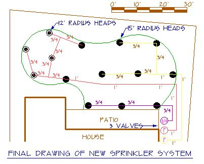 home lawn sprinkler systems design lawn care