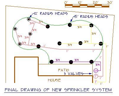sprinkler layout software sprinkler system design automation costs contractors more