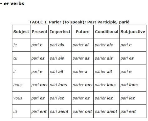 er verb pattern french regular verbs