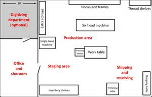 manufacturing shop floor layout design the embroidery business creating a floor plan for an