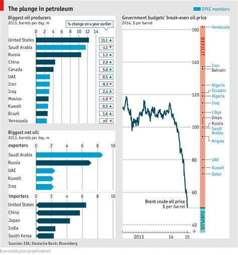 Value Of European Mba In Usa by Daily Chart At 50 The Economist
