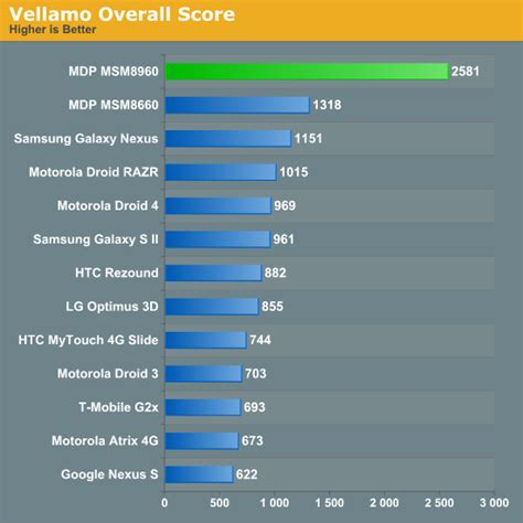 mobile phone cpu benchmark new 1 5ghz qualcomm snapdragon s4 msm8960 dual cpu