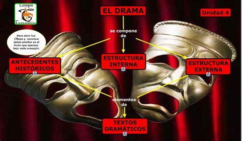Genero Dramatico el drama
