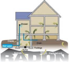 radon in house radon tests home inspector shakopee mn