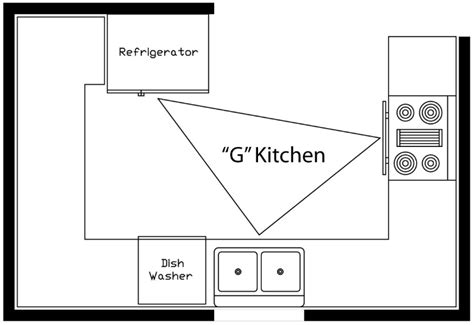 kitchen layout g shape sketch understanding the kitchen work triangle