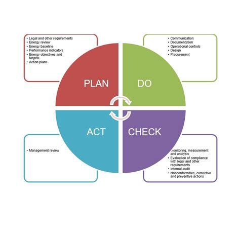 plan do check act template plan do check act cycle template pictures to pin on
