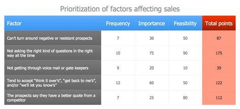 Sales Management Tools Templates 100 sales management tools templates customer
