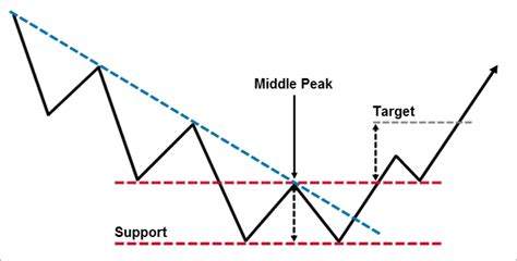 chart pattern types forex binary signals what is a double bottom chart pattern