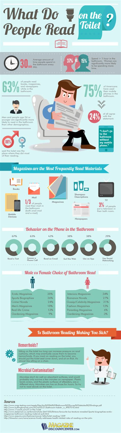 bathroom facts do you use your smartphone on the toilet