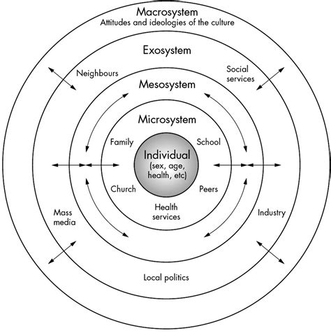 system model diagram bronfenbrenner s ecological model clinical concepts