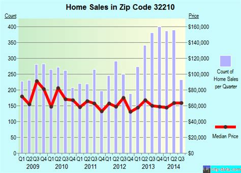 jacksonville fl zip code 32210 real estate home value