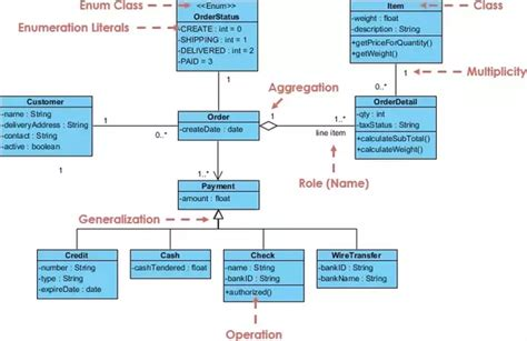 Uml Mba by What S The Difference Between Dependency Association