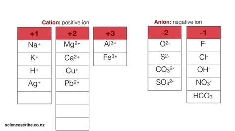 ionic chart tutorial writing simple ionic formula ncea l1 sci youtube