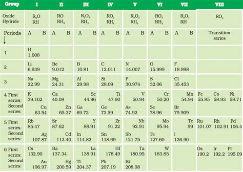 Periodic Table Classification by 10th Class Periodic Classification Of Elements Xth Class
