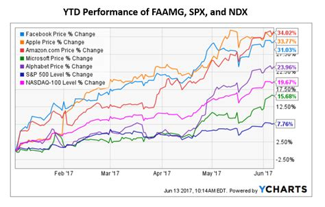 select comfort stock history why i don t invest in high flying fang or faamg stocks